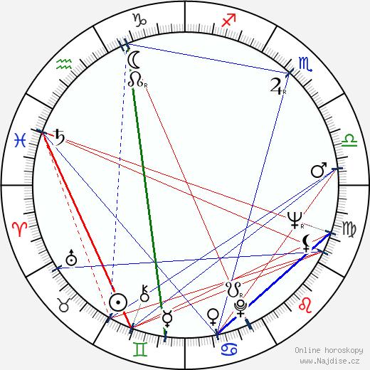 Jiří Kaftan wikipedie wiki 2020, 2021 horoskop
