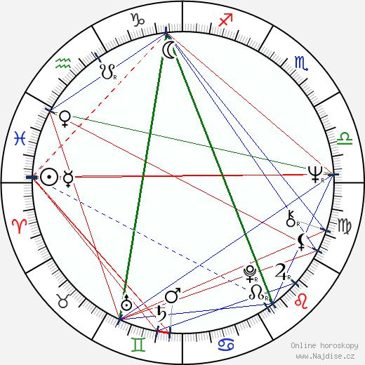 Jiří Klem wikipedie wiki 2019, 2020 horoskop