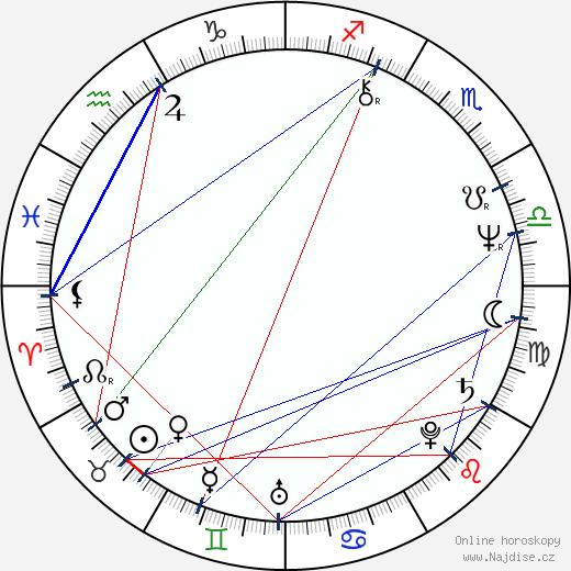 Jiří Knot wikipedie wiki 2020, 2021 horoskop