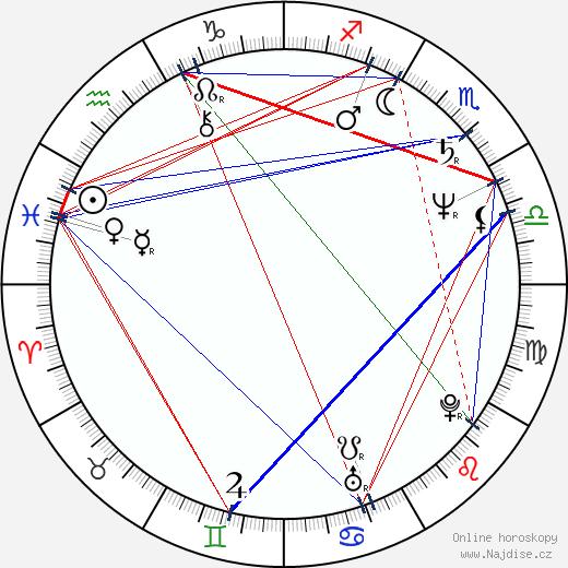 Jiří Kodeš wikipedie wiki 2020, 2021 horoskop