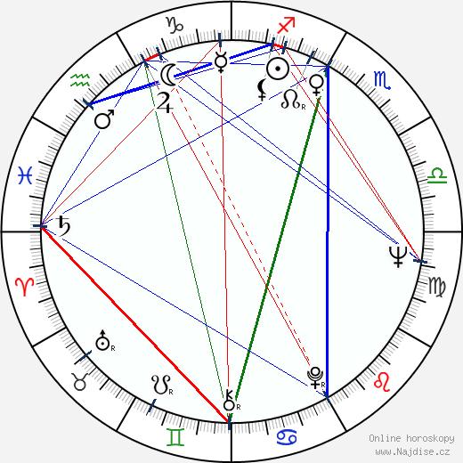 Jiří Kodet wikipedie wiki 2020, 2021 horoskop