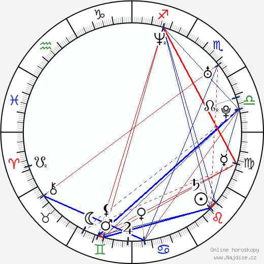 Jiří Kohout wikipedie wiki 2020, 2021 horoskop