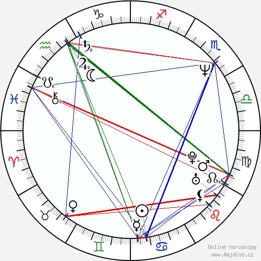 Jiří Kopta wikipedie wiki 2020, 2021 horoskop