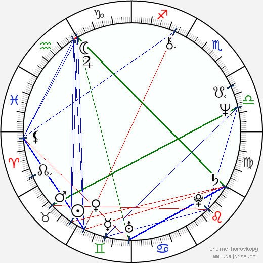 Jiří Korn wikipedie wiki 2018, 2019 horoskop
