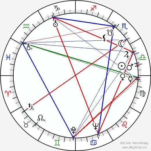 Jiří Kostka wikipedie wiki 2020, 2021 horoskop