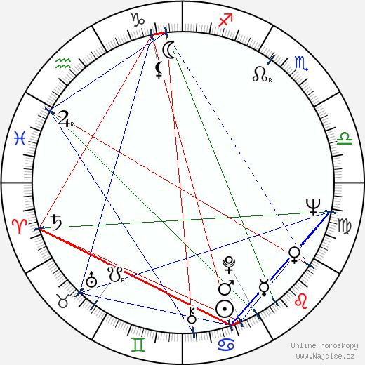 Jiří Krampol wikipedie wiki 2018, 2019 horoskop