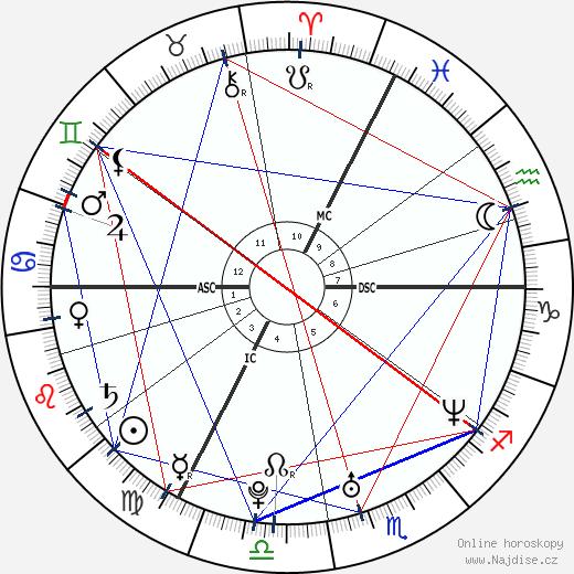 Jiří Kubík astrolog wikipedie wiki 2018, 2019 horoskop