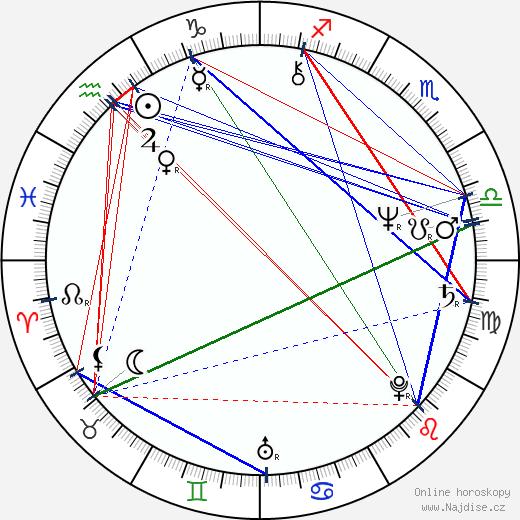 Jiří Lábus wikipedie wiki 2018, 2019 horoskop