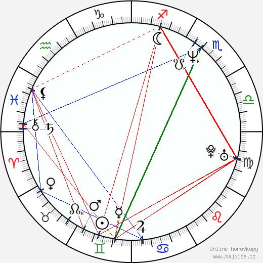 Jiří Langmajer wikipedie wiki 2020, 2021 horoskop