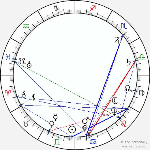 Jiří Lír wikipedie wiki 2018, 2019 horoskop