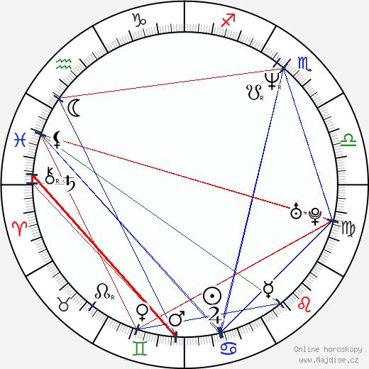 Jiří Macháček wikipedie wiki 2019, 2020 horoskop