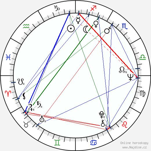 Jiří Macháně wikipedie wiki 2020, 2021 horoskop