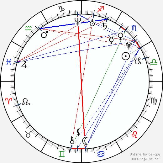 Jiří Mádl wikipedie wiki 2020, 2021 horoskop