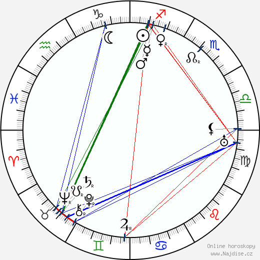 Jiří Mahen wikipedie wiki 2018, 2019 horoskop