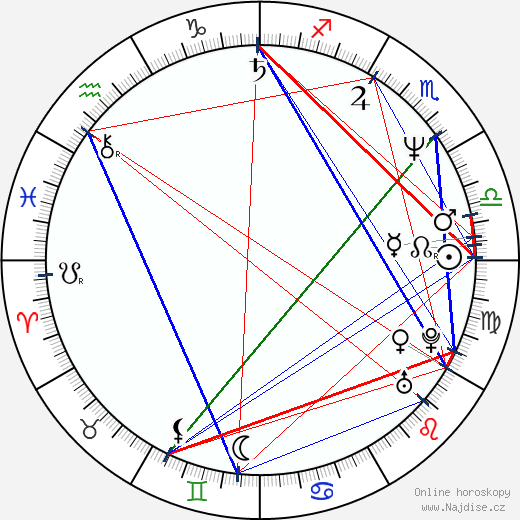 Jiří Maria Sieber wikipedie wiki 2020, 2021 horoskop