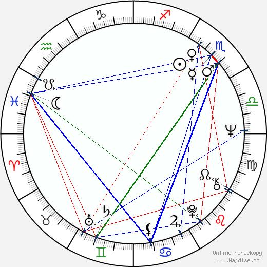 Jiří Markovič wikipedie wiki 2019, 2020 horoskop