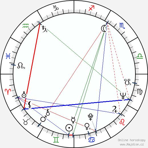 Jiří Melíšek wikipedie wiki 2020, 2021 horoskop