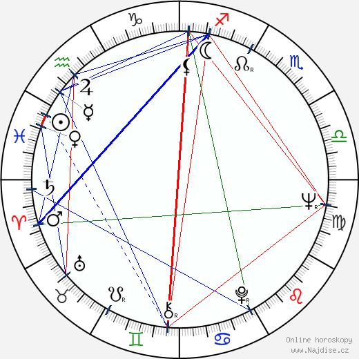 Jiří Menzel wikipedie wiki 2020, 2021 horoskop