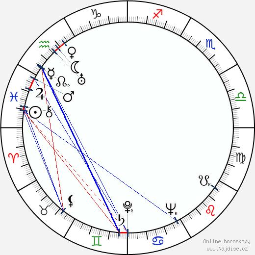 Jiří Mucha wikipedie wiki 2019, 2020 horoskop