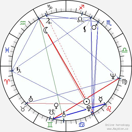 Jiří Novotný wikipedie wiki 2020, 2021 horoskop