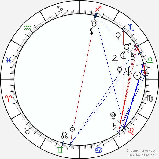 Jiří Ornest wikipedie wiki 2019, 2020 horoskop