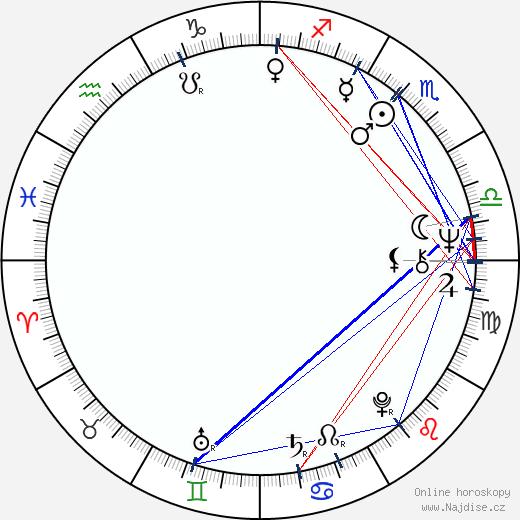 Jiří Pecha wikipedie wiki 2020, 2021 horoskop