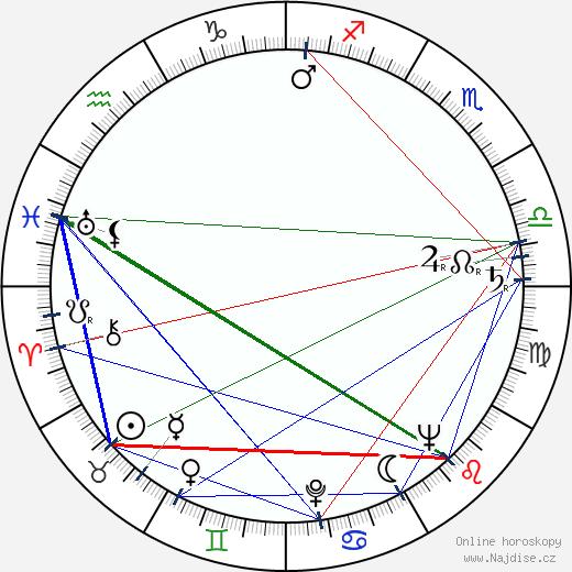 Jiří Pleskot wikipedie wiki 2020, 2021 horoskop