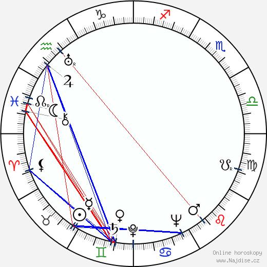 Jiří Roll wikipedie wiki 2020, 2021 horoskop
