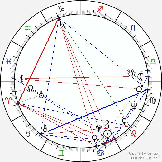 Jiří Samek wikipedie wiki 2019, 2020 horoskop