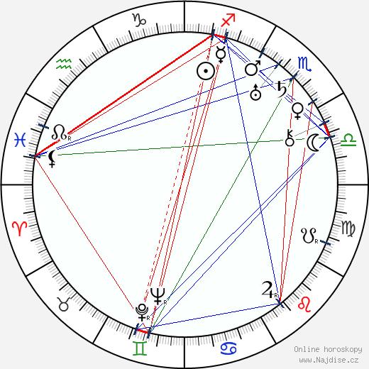 Jiří Schreinzer wikipedie wiki 2018, 2019 horoskop