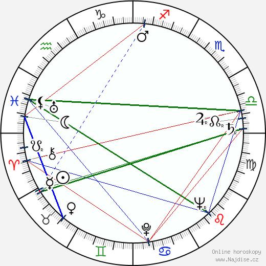 Jiří Sequens st. wikipedie wiki 2019, 2020 horoskop