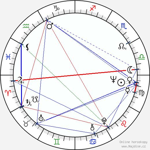 Jiří Sládek wikipedie wiki 2019, 2020 horoskop