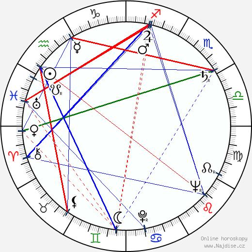 Jiří Šlitr wikipedie wiki 2020, 2021 horoskop