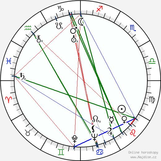 Jiří Srnka wikipedie wiki 2020, 2021 horoskop