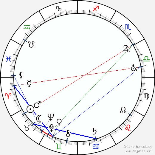 Jiří Steimar wikipedie wiki 2020, 2021 horoskop