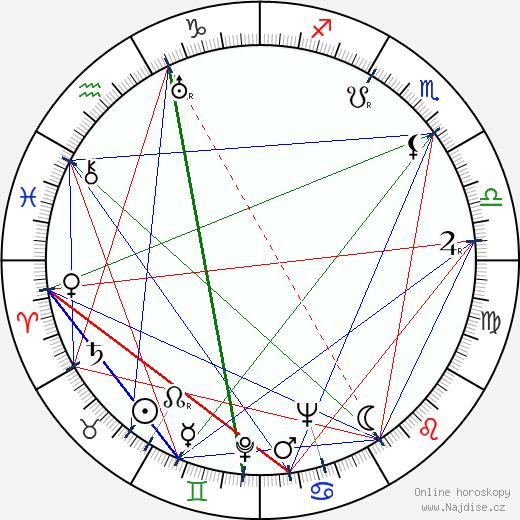 Jiří Sternwald wikipedie wiki 2020, 2021 horoskop