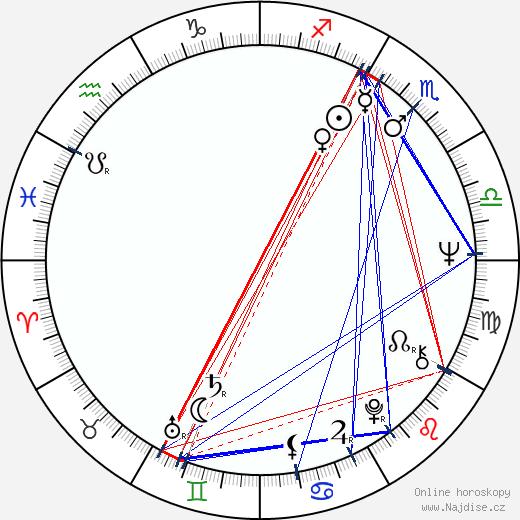 Jiří Stivín wikipedie wiki 2019, 2020 horoskop