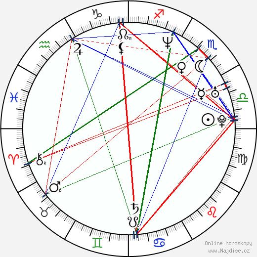 Jiří Strach wikipedie wiki 2019, 2020 horoskop