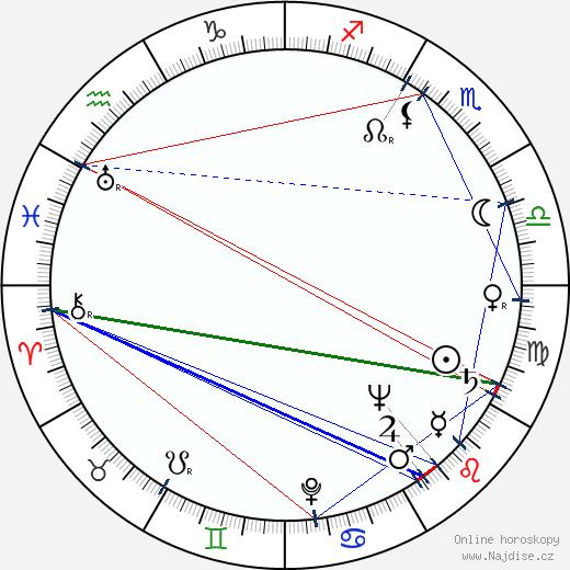 Jiří Šust wikipedie wiki 2020, 2021 horoskop