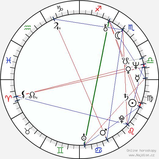 Jiří Švejda wikipedie wiki 2020, 2021 horoskop