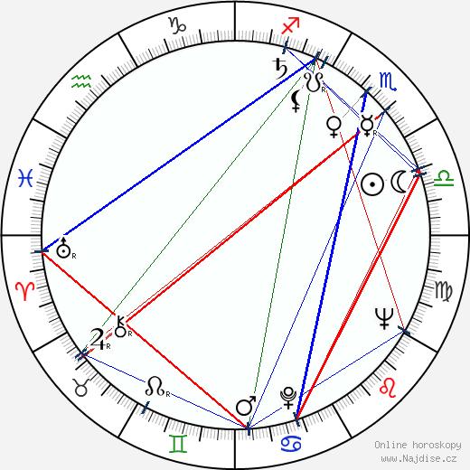 Jiří Valenta wikipedie wiki 2020, 2021 horoskop