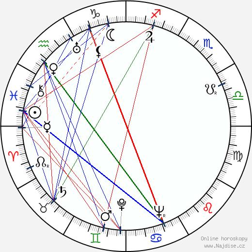 Jiří Vondrovič wikipedie wiki 2020, 2021 horoskop