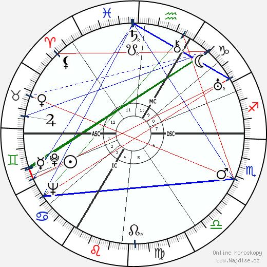 Jiří Voskovec wikipedie wiki 2020, 2021 horoskop
