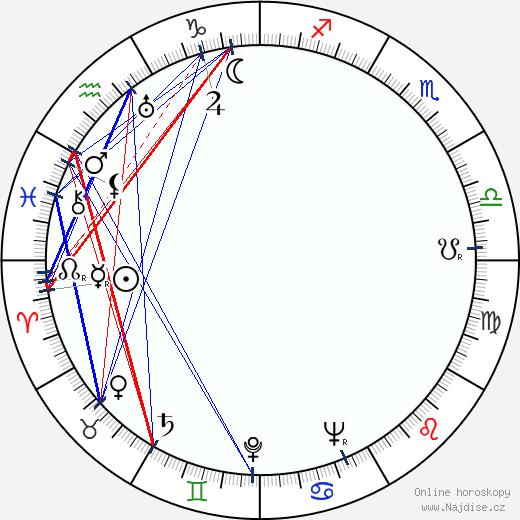 Jiří Weiss wikipedie wiki 2020, 2021 horoskop