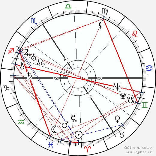 Jiří Wolker wikipedie wiki 2020, 2021 horoskop