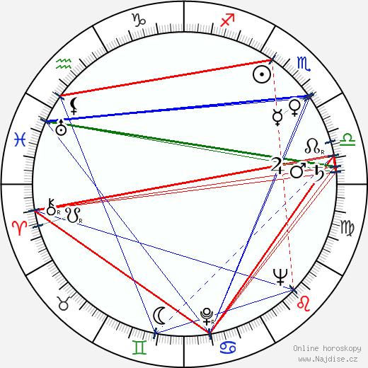 Jiřina Bílá wikipedie wiki 2018, 2019 horoskop