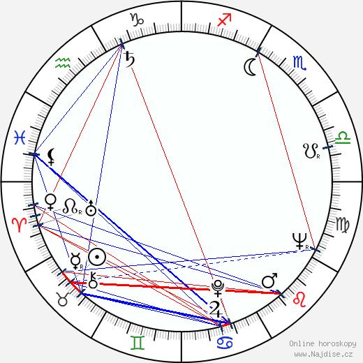 Jiřina Bohdalová wikipedie wiki 2019, 2020 horoskop