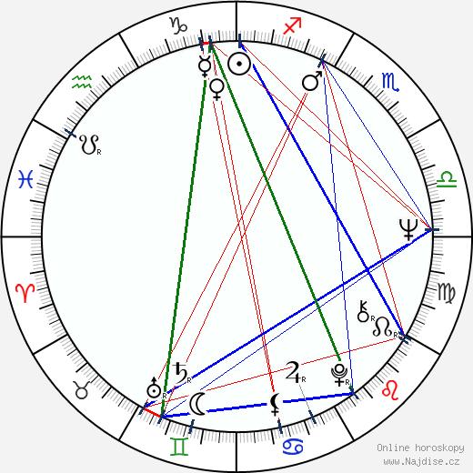 Jiřina Jelenská wikipedie wiki 2019, 2020 horoskop