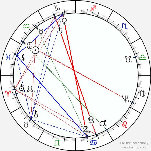 Jiřina Jirásková wikipedie wiki 2019, 2020 horoskop