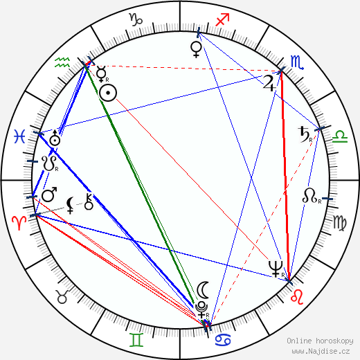 Jiřina Petrovická wikipedie wiki 2019, 2020 horoskop